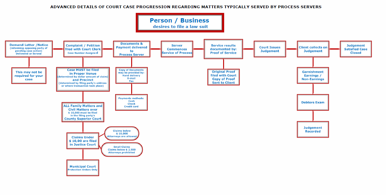 Advanced flow diagram of process server services